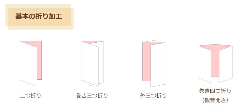 基本の折り加工 二つ折り 巻き三つ折り 外三つ折り 巻き四つ折り 観音開き